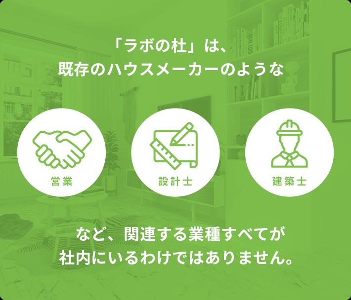 「ラボの杜」は、既存のハウスメーカーのようななど、関連する業種すべてが社内にいるわけではありません。